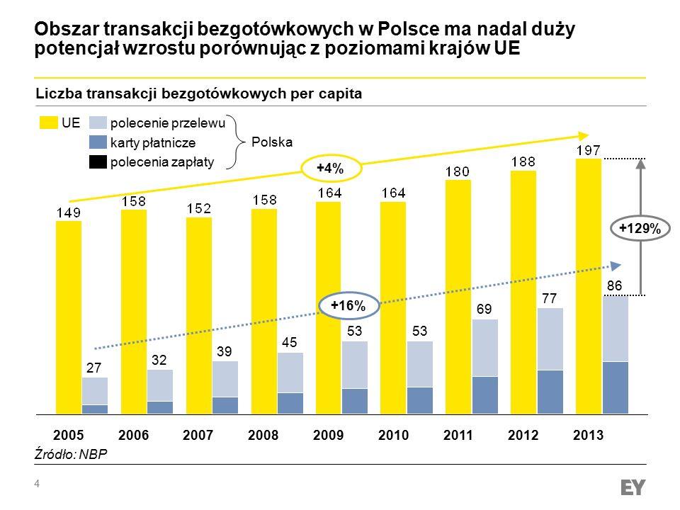 4 201320122011201020092008200720062005 Obszar transakcji bezgotówkowych w Polsce ma nadal duży potencjał wzrostu porównując z poziomami krajów UE Licz
