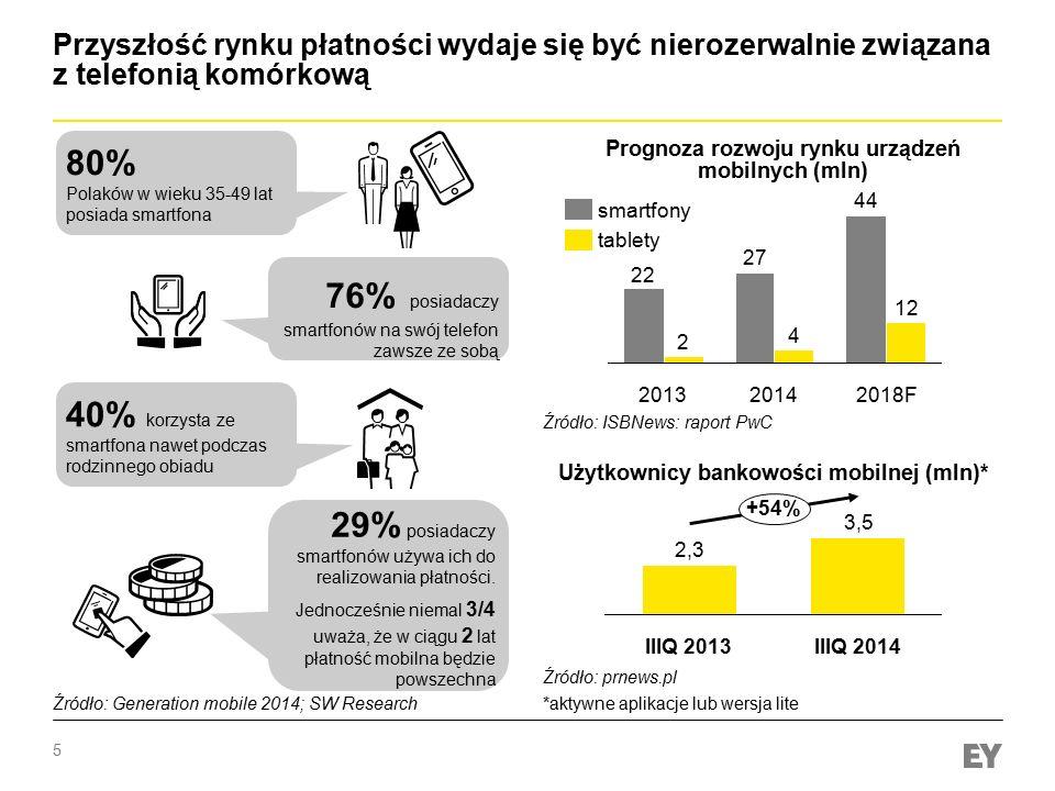 5 Przyszłość rynku płatności wydaje się być nierozerwalnie związana z telefonią komórkową 80% Polaków w wieku 35-49 lat posiada smartfona +54% IIIQ 20