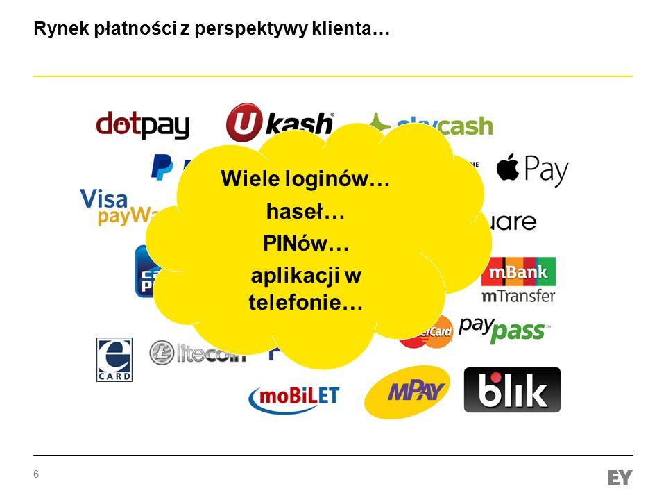 6 Rynek płatności z perspektywy klienta… Wiele loginów… haseł… PINów… aplikacji w telefonie…