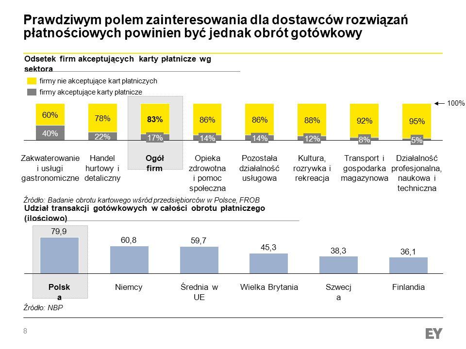 9 Podsumowanie - wymagania dla poprawy ekonomiki polskiego sektora bankowego w obszarze płatności Poprawa infrastruktury systemu płatniczego (POS) 1 Popularyzacja płatności bezgotówkowych poza dużymi aglomeracjami 2 Dalsze działania w kierunku standaryzacji usług płatniczych 3 Urentownienie kanału bankowości mobilnej 4 Hybrydowe kultury organizacyjne (innowacyjność vs.