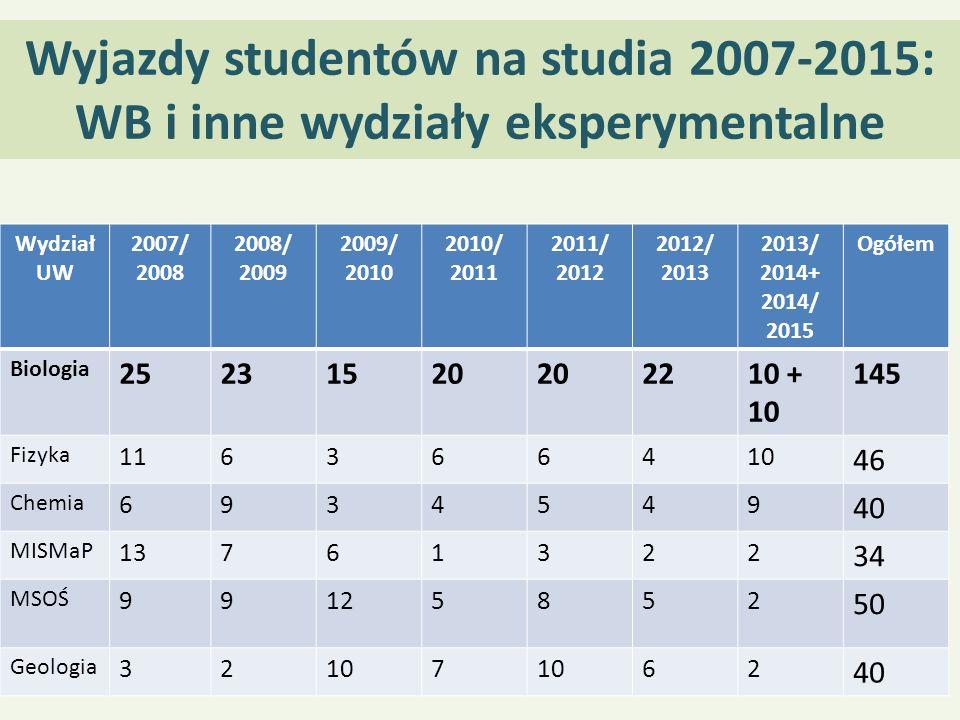 Wyjazdy studentów na studia 2007-2015: WB i inne wydziały eksperymentalne Wydział UW 2007/ 2008 2008/ 2009 2009/ 2010 2010/ 2011 2011/ 2012 2012/ 2013
