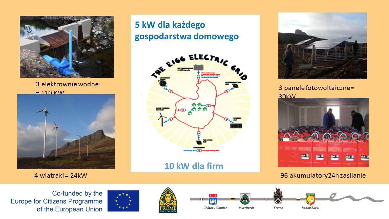5 kW dla każdego gospodarstwa domowego 3 elektrownie wodne = 110 KW 4 wiatraki = 24kW 3 panele fotowoltaiczne= 30kW 96 akumulatory24h zasilanie 10 kW dla firm