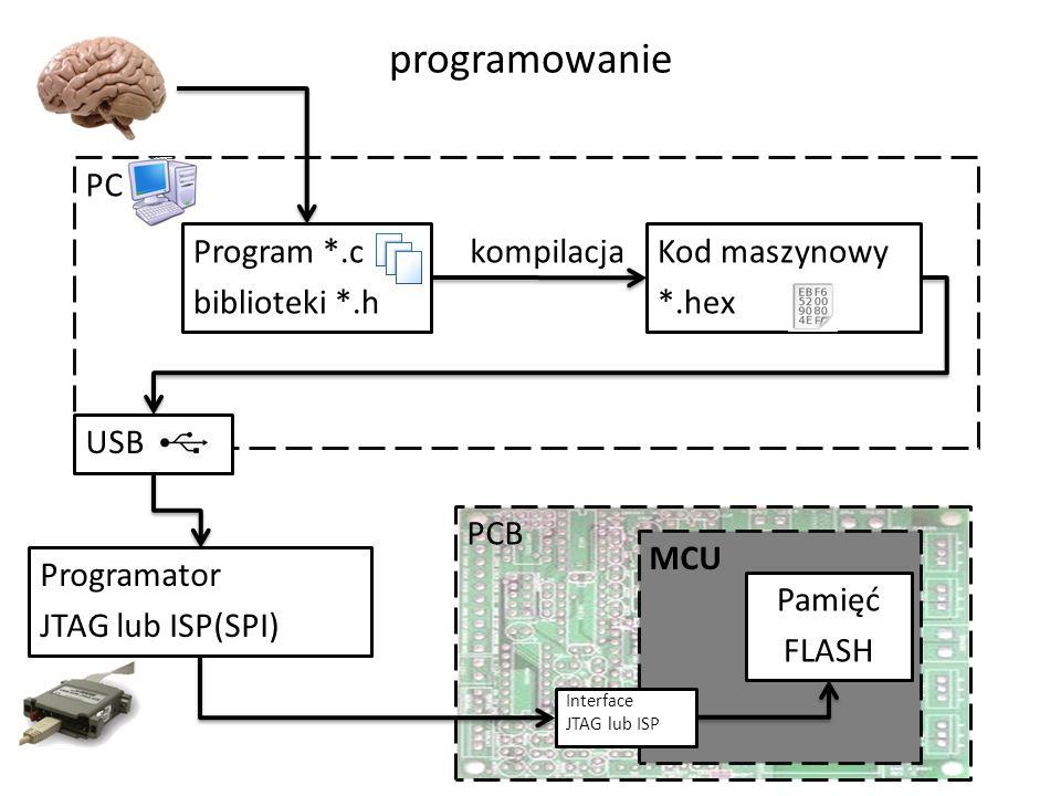programowanie Program *.c biblioteki *.h Kod maszynowy *.hex kompilacja PC USB Programator JTAG lub ISP(SPI) MCU Interface JTAG lub ISP PCB Pamięć FLASH