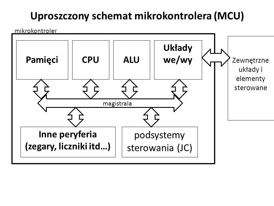 Uproszczony schemat mikrokontrolera (MCU) PamięciCPU Układy we/wy Zewnętrzne układy i elementy sterowane mikrokontroler Inne peryferia (zegary, liczniki itd…) magistrala ALU podsystemy sterowania (JC)