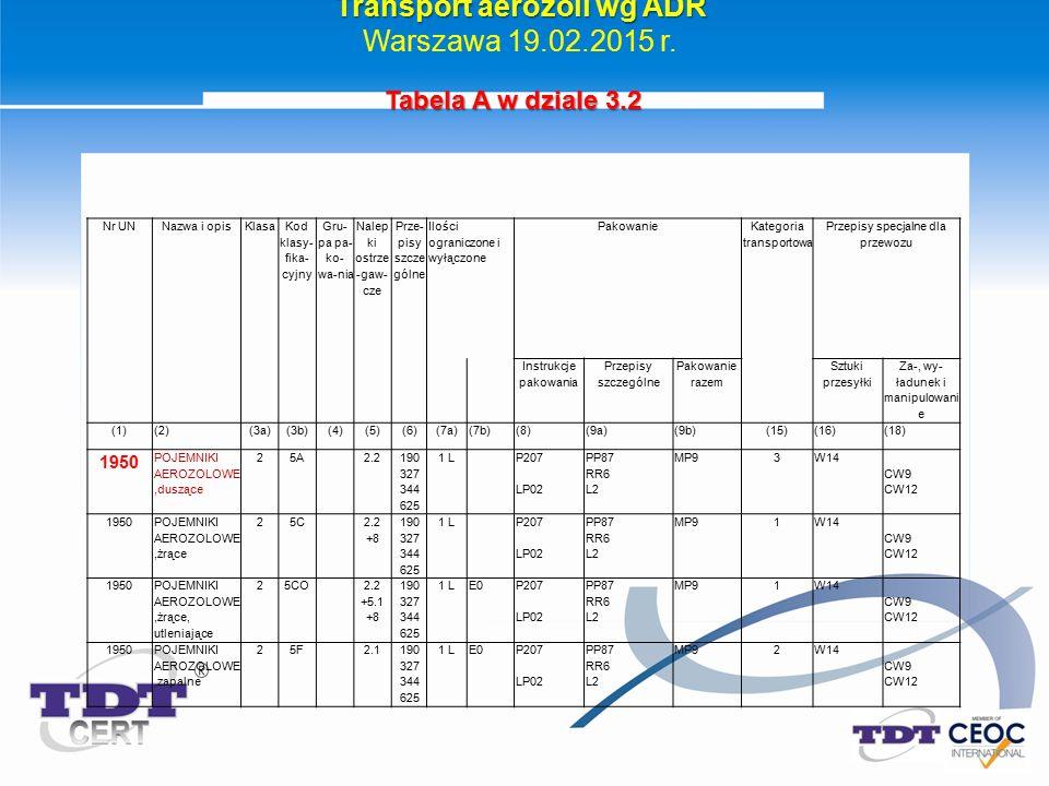Transport aerozoli wg ADR Warszawa 19.02.2015 r. Nr UNNazwa i opisKlasa Kod klasy- fika- cyjny Gru- pa pa- ko- wa-nia Nalep ki ostrze -gaw- cze Prze-