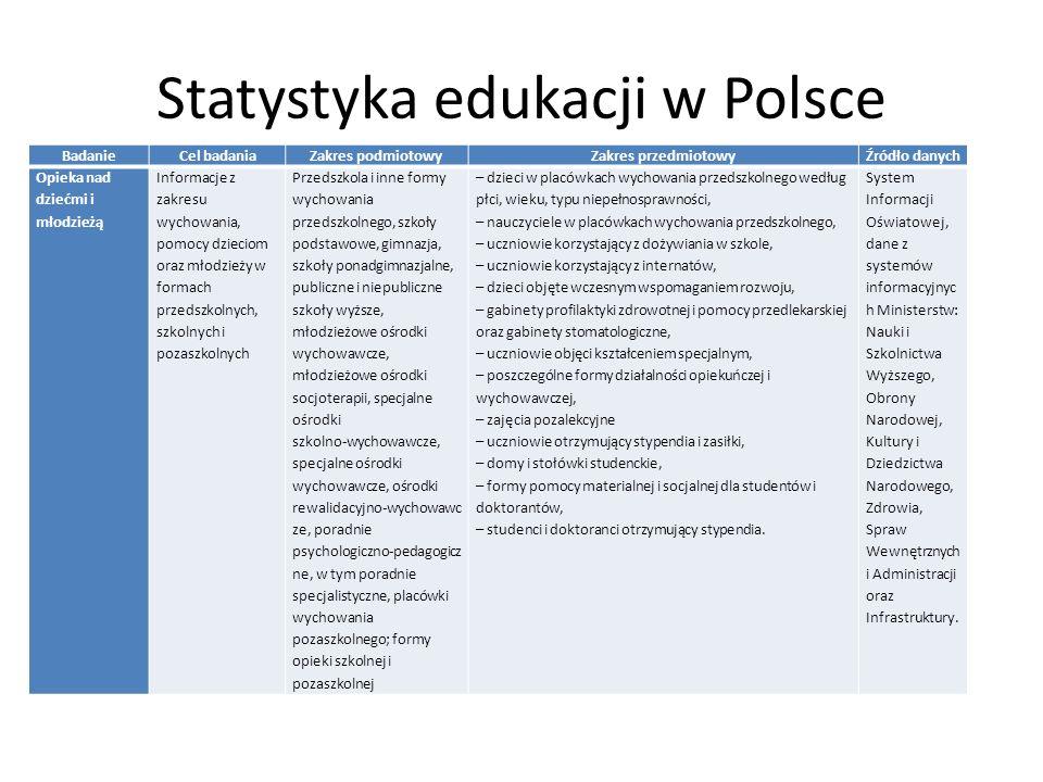 Statystyka edukacji w Polsce BadanieCel badaniaZakres podmiotowyZakres przedmiotowyŹródło danych Opieka nad dziećmi i młodzieżą Informacje z zakresu wychowania, pomocy dzieciom oraz młodzieży w formach przedszkolnych, szkolnych i pozaszkolnych Przedszkola i inne formy wychowania przedszkolnego, szkoły podstawowe, gimnazja, szkoły ponadgimnazjalne, publiczne i niepubliczne szkoły wyższe, młodzieżowe ośrodki wychowawcze, młodzieżowe ośrodki socjoterapii, specjalne ośrodki szkolno ‑ wychowawcze, specjalne ośrodki wychowawcze, ośrodki rewalidacyjno ‑ wychowawc ze, poradnie psychologiczno ‑ pedagogicz ne, w tym poradnie specjalistyczne, placówki wychowania pozaszkolnego; formy opieki szkolnej i pozaszkolnej – dzieci w placówkach wychowania przedszkolnego według płci, wieku, typu niepełnosprawności, – nauczyciele w placówkach wychowania przedszkolnego, – uczniowie korzystający z dożywiania w szkole, – uczniowie korzystający z internatów, – dzieci objęte wczesnym wspomaganiem rozwoju, – gabinety profilaktyki zdrowotnej i pomocy przedlekarskiej oraz gabinety stomatologiczne, – uczniowie objęci kształceniem specjalnym, – poszczególne formy działalności opiekuńczej i wychowawczej, – zajęcia pozalekcyjne – uczniowie otrzymujący stypendia i zasiłki, – domy i stołówki studenckie, – formy pomocy materialnej i socjalnej dla studentów i doktorantów, – studenci i doktoranci otrzymujący stypendia.
