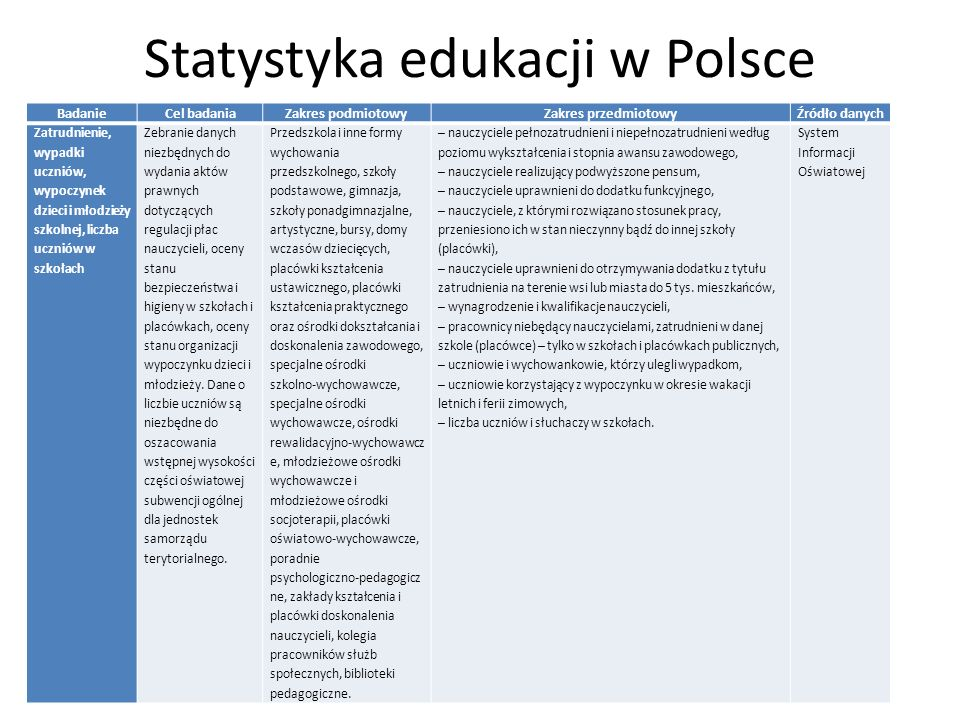 Statystyka edukacji w Polsce BadanieCel badaniaZakres podmiotowyZakres przedmiotowyŹródło danych Zatrudnienie, wypadki uczniów, wypoczynek dzieci i młodzieży szkolnej, liczba uczniów w szkołach Zebranie danych niezbędnych do wydania aktów prawnych dotyczących regulacji płac nauczycieli, oceny stanu bezpieczeństwa i higieny w szkołach i placówkach, oceny stanu organizacji wypoczynku dzieci i młodzieży.