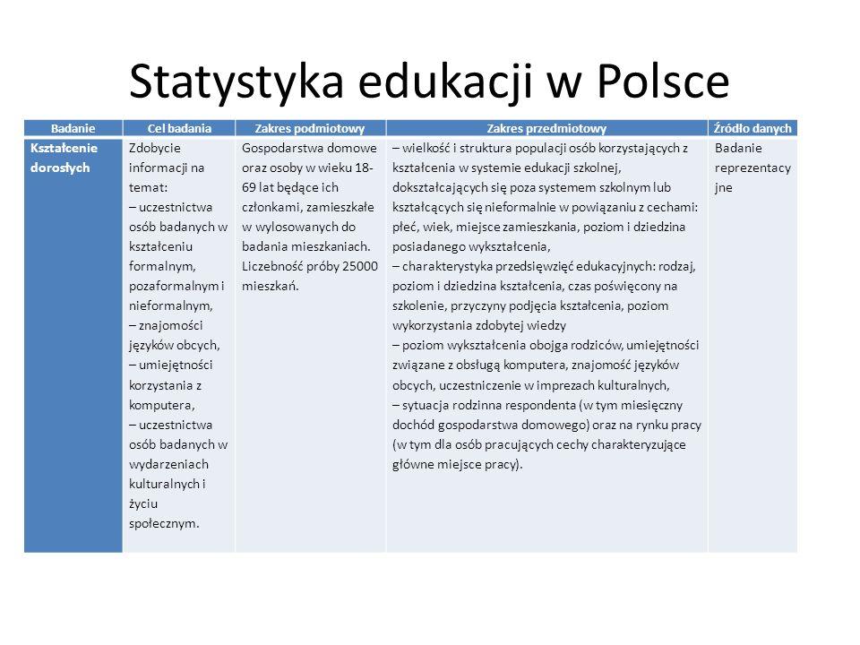Statystyka edukacji w Polsce BadanieCel badaniaZakres podmiotowyZakres przedmiotowyŹródło danych Kształcenie dorosłych Zdobycie informacji na temat: – uczestnictwa osób badanych w kształceniu formalnym, pozaformalnym i nieformalnym, – znajomości języków obcych, – umiejętności korzystania z komputera, – uczestnictwa osób badanych w wydarzeniach kulturalnych i życiu społecznym.