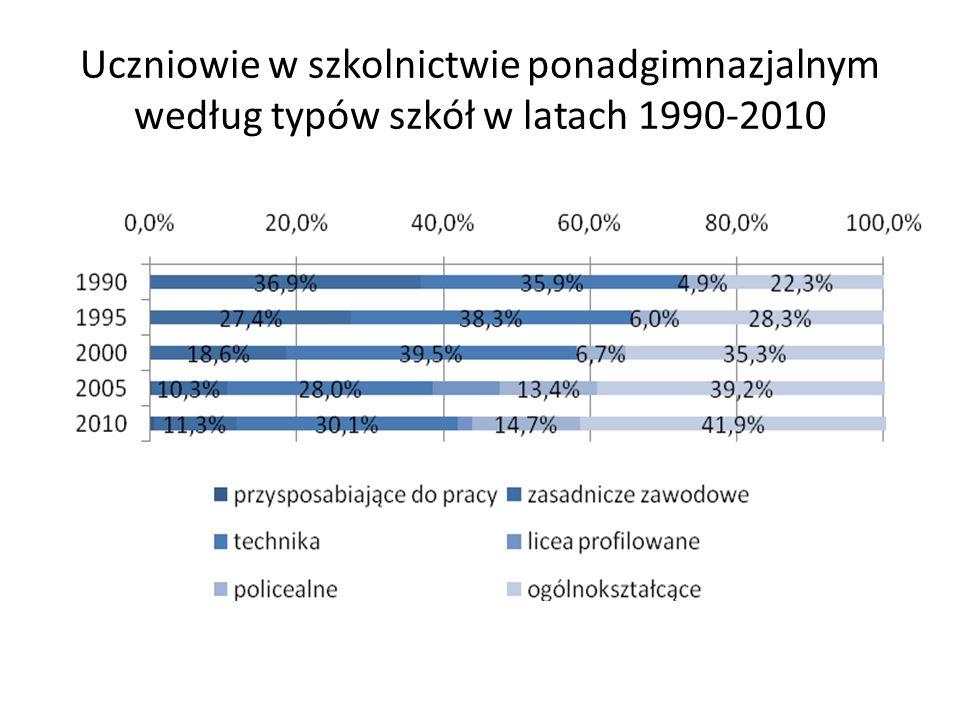 Uczniowie w szkolnictwie ponadgimnazjalnym według typów szkół w latach 1990-2010