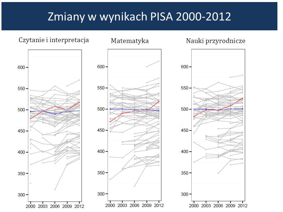 Zmiany w wynikach PISA 2000-2012 Czytanie i interpretacja Matematyka Nauki przyrodnicze