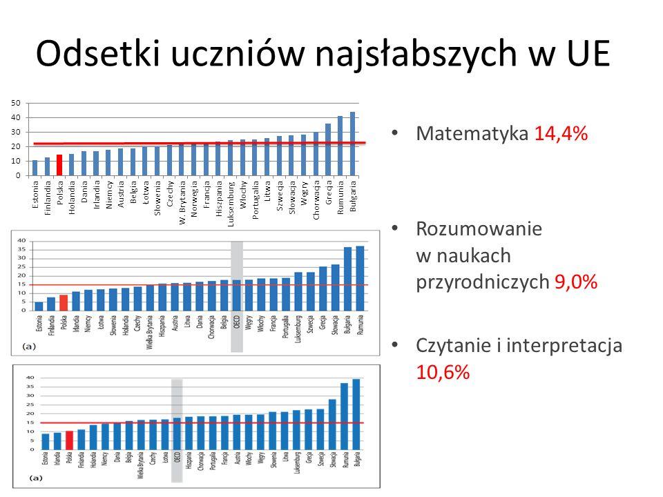 Odsetki uczniów najsłabszych w UE Matematyka 14,4% Rozumowanie w naukach przyrodniczych 9,0% Czytanie i interpretacja 10,6%