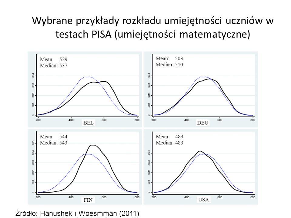 Wybrane przykłady rozkładu umiejętności uczniów w testach PISA (umiejętności matematyczne) Źródło: Hanushek i Woesmman (2011)