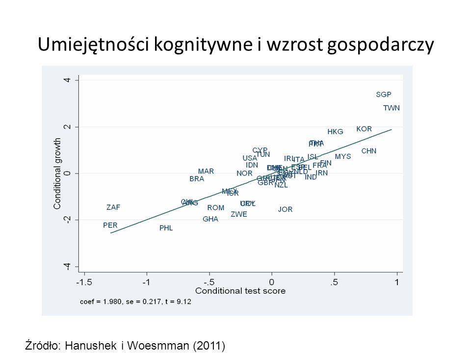 Umiejętności kognitywne i wzrost gospodarczy Źródło: Hanushek i Woesmman (2011)