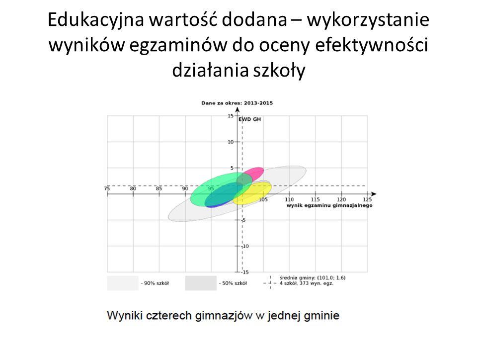 Edukacyjna wartość dodana – wykorzystanie wyników egzaminów do oceny efektywności działania szkoły