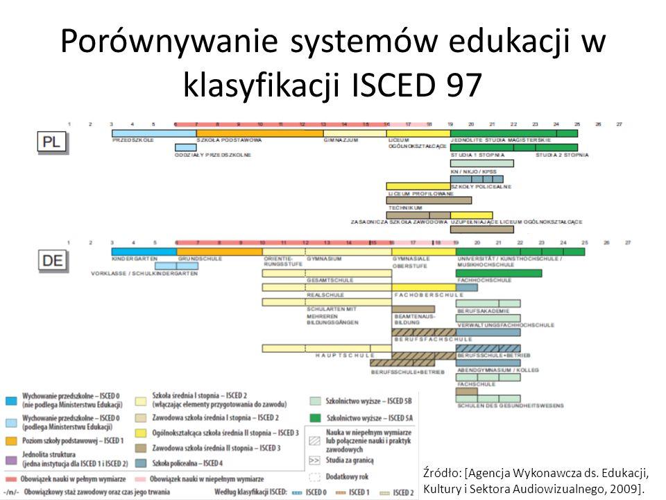 Porównywanie systemów edukacji w klasyfikacji ISCED 97 Źródło: [Agencja Wykonawcza ds.