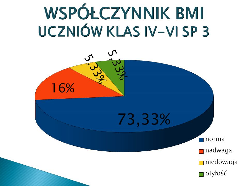 16% WSPÓŁCZYNNIK BMI UCZNIÓW KLAS IV-VI SP 3 73,33% 5,33%