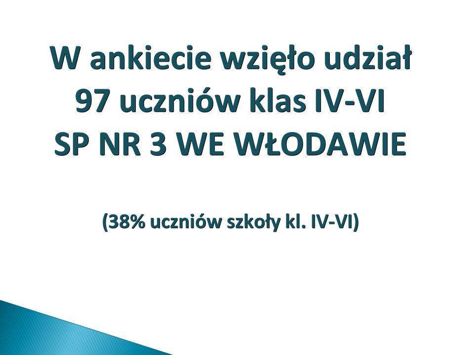 W ankiecie wzięło udział 97 uczniów klas IV-VI SP NR 3 WE WŁODAWIE (38% uczniów szkoły kl. IV-VI)