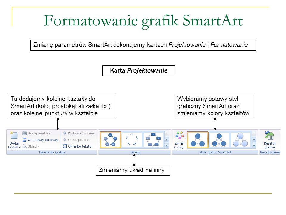Formatowanie grafik SmartArt Zmianę parametrów SmartArt dokonujemy kartach Projektowanie i Formatowanie Karta Formatowanie Tu dla SmartArt wybieramy gotowy styl graficzny lub samodzielnie formatujemy jego wnętrze i obramowanie, możemy też zastosować efekty specjalne (cień odbicie, poświata, wygładzanie krawędzi, skos, obrót 3-W) Tu zmieniamy kształt rysunku (np.