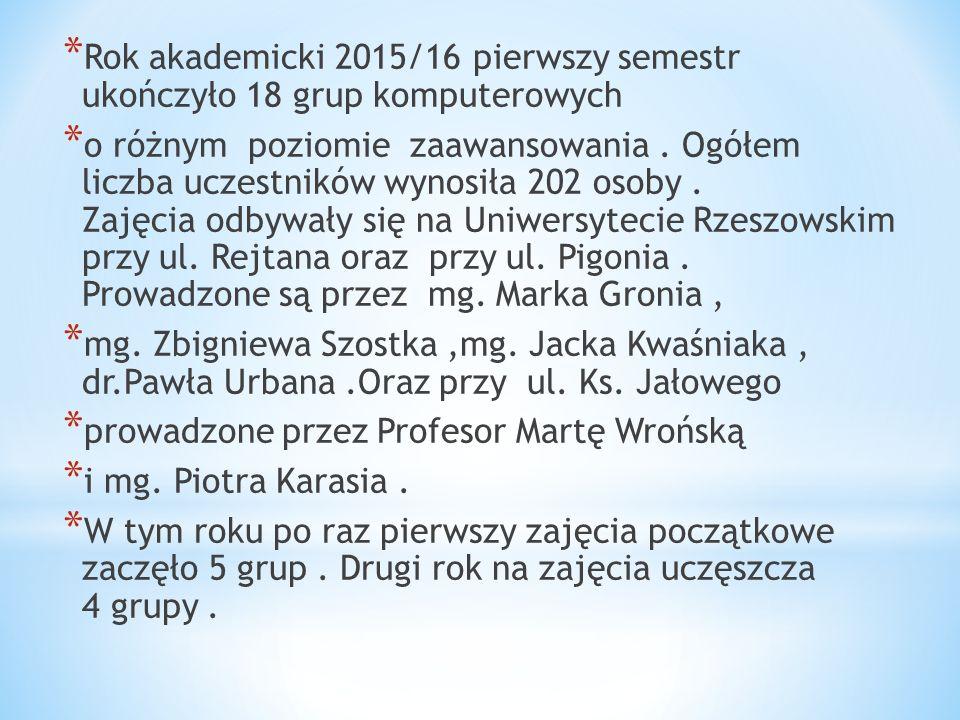 *R*R ok akademicki 2015/16 pierwszy semestr ukończyło 18 grup komputerowych *o*o różnym poziomie zaawansowania. Ogółem liczba uczestników wynosiła 202