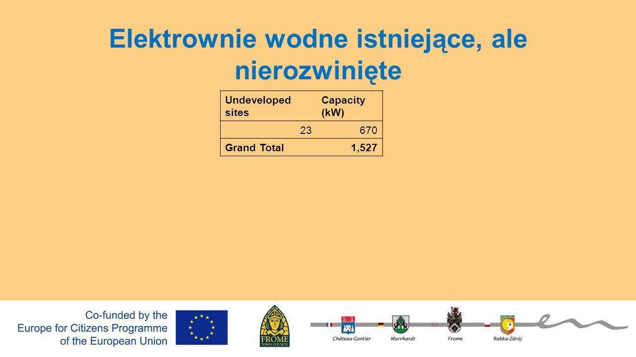 Undeveloped sites Capacity (kW) 23670 Grand Total1,527 Elektrownie wodne istniejące, ale nierozwinięte