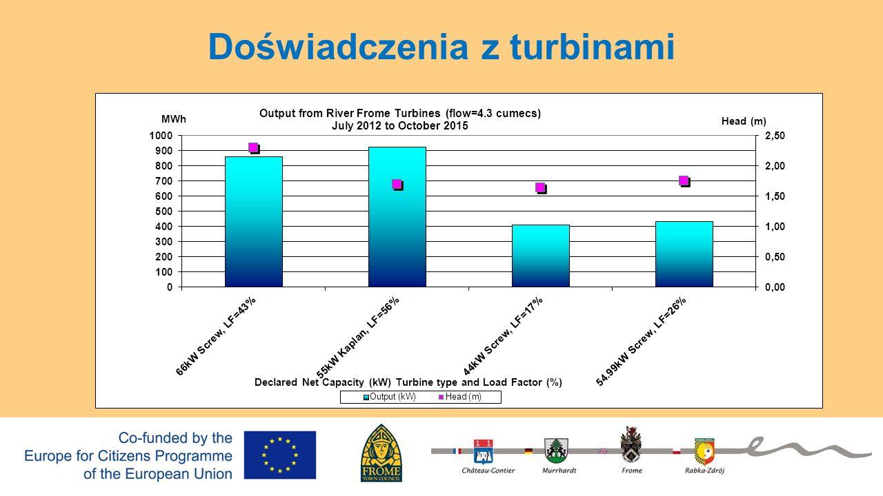 Ograniczenia 1 Licencja Agencji Ochrony Środowiska Ocena ryzyka powodziowego Badanie geomorfologii Badanie koryta rzeki Zapewnienie przepływu rybom Badania przesiewowe węgorzy (grubość 2mm) Najwyższa granica podziału przepływu wynosi 1.3 x średniego przepływu, aczkolwiek może być niższy 2 Taryfa Gwarantowana (Feed in Tariff) Obecnie jedna trzecia początkowej (8.54p/kWh plus cena energii eksportowanej 4.8p) Niepewność z powodu częstych zmian 3 Koszt Małe elektrownie wodne są drogie (£7,000-£10,000 za zainstalowany kW)