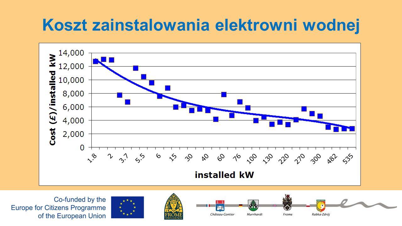 Koszt zainstalowania elektrowni wodnej