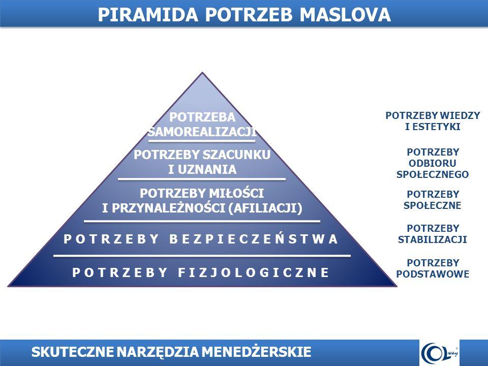 1.Motywacja (rozumiana jako otwarcie kanału informacyjnego).