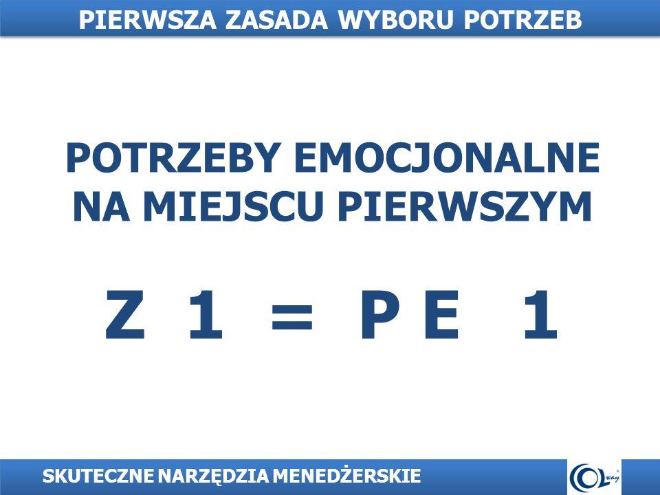 POTRZEBY EMOCJONALNE NA MIEJSCU PIERWSZYM Z 1 = P E 1 SKUTECZNE NARZĘDZIA MENEDŻERSKIE PIERWSZA ZASADA WYBORU POTRZEB