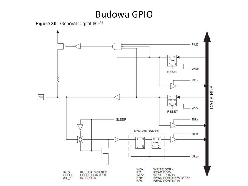Oznaczenia GPIO GPIO w mikrokontrolerze podzielone są na grupy logiczne zwane PORT.