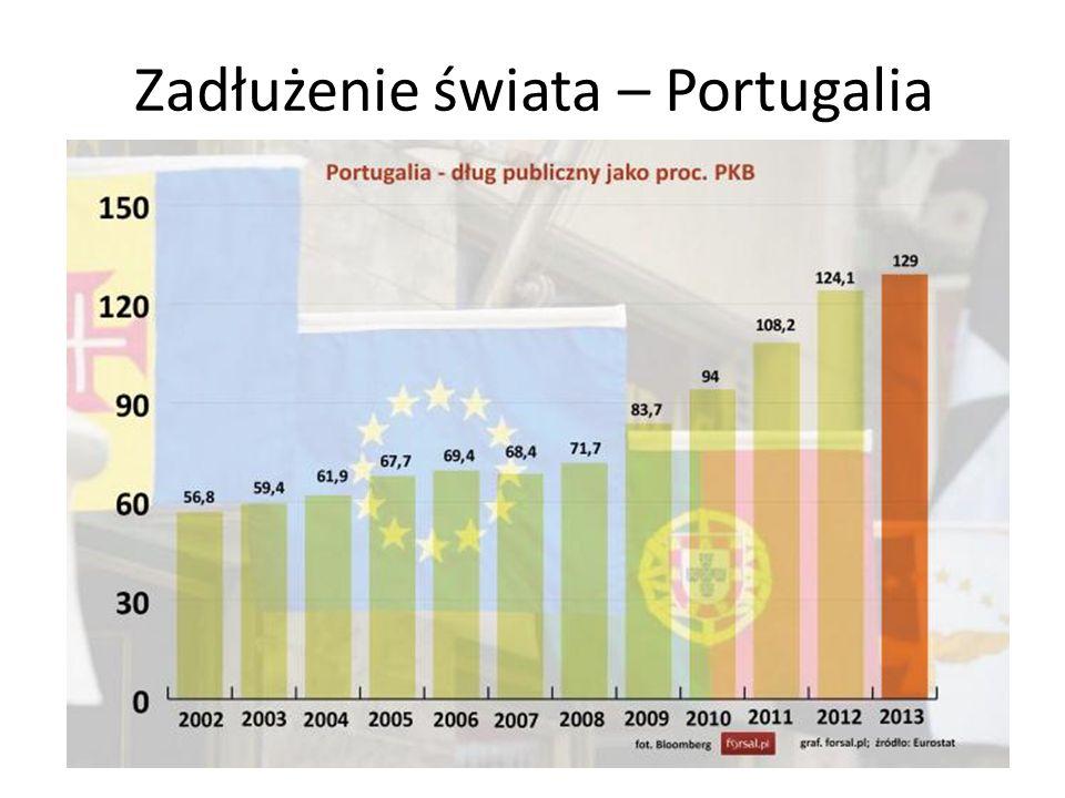 Zadłużenie świata – Portugalia