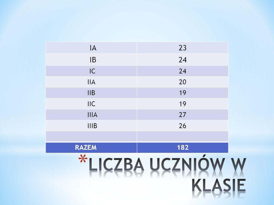 IA23 IB24 IC24 IIA20 IIB19 IIC19 IIIA27 IIIB26 RAZEM182