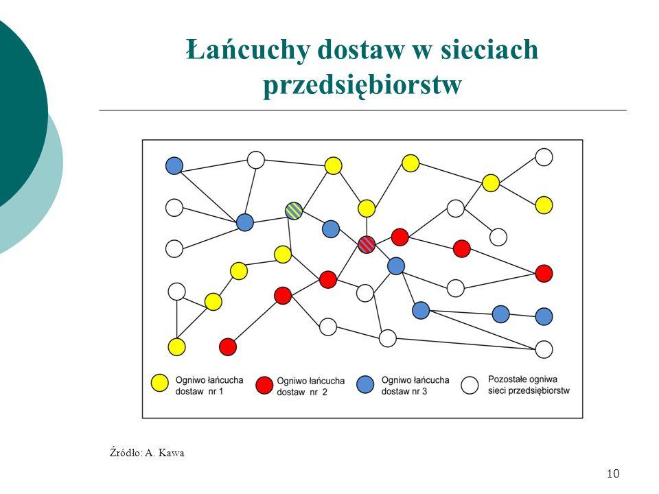 Łańcuchy dostaw w sieciach przedsiębiorstw Źródło: A. Kawa 10