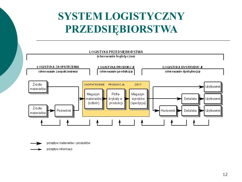 SYSTEM LOGISTYCZNY PRZEDSIĘBIORSTWA 12
