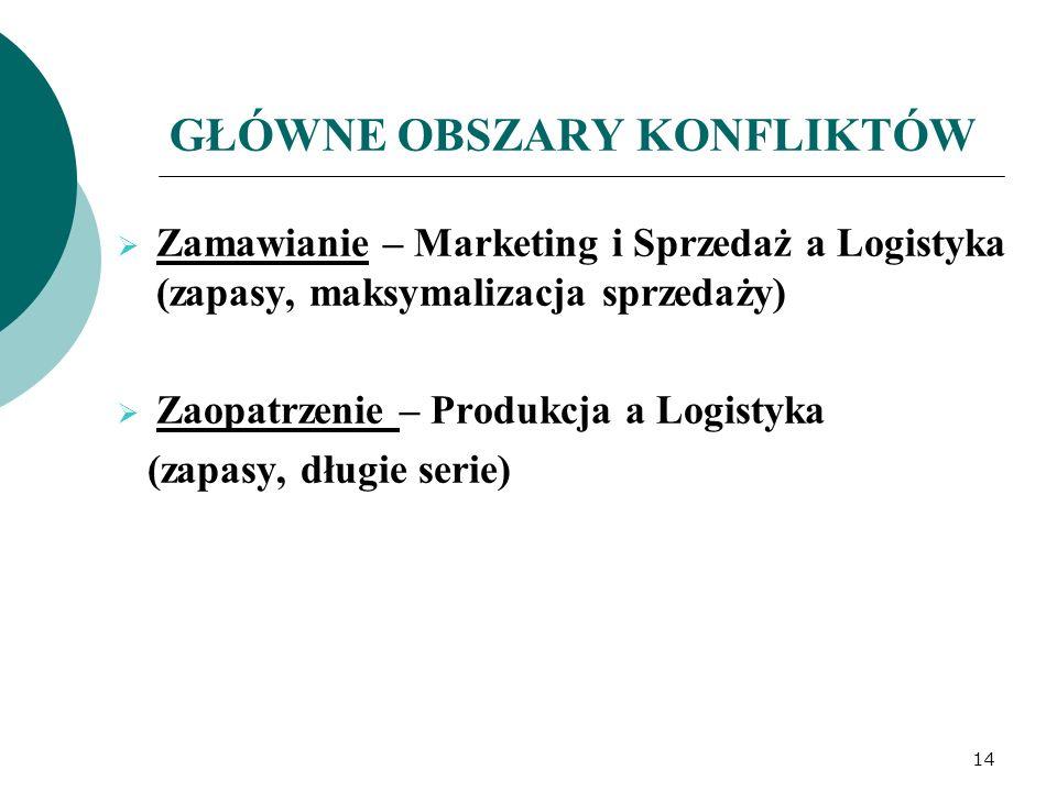GŁÓWNE OBSZARY KONFLIKTÓW  Zamawianie – Marketing i Sprzedaż a Logistyka (zapasy, maksymalizacja sprzedaży)  Zaopatrzenie – Produkcja a Logistyka (z
