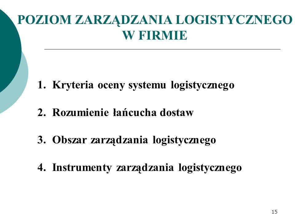 POZIOM ZARZĄDZANIA LOGISTYCZNEGO W FIRMIE 1.Kryteria oceny systemu logistycznego 2.Rozumienie łańcucha dostaw 3.Obszar zarządzania logistycznego 4.Ins