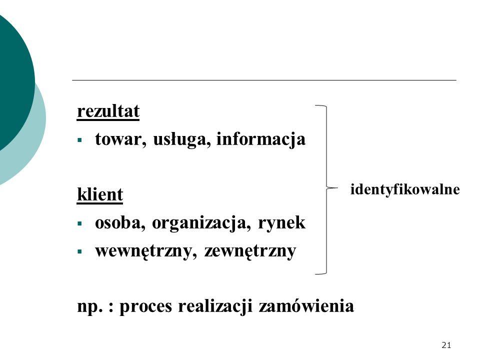 rezultat  towar, usługa, informacja klient  osoba, organizacja, rynek  wewnętrzny, zewnętrzny np. : proces realizacji zamówienia identyfikowalne 21