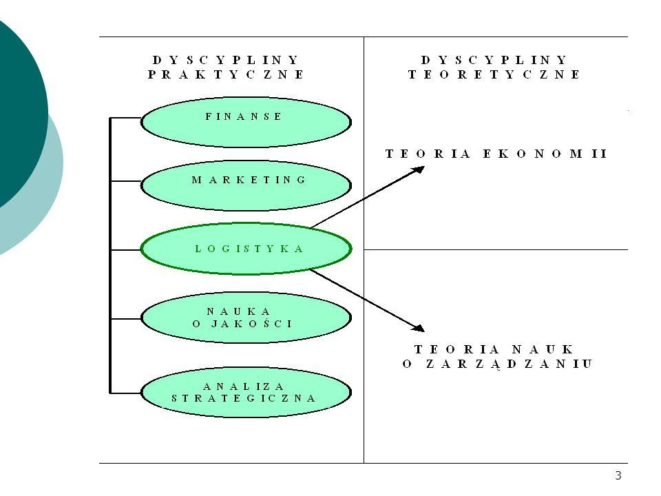 GŁÓWNE OBSZARY KONFLIKTÓW  Zamawianie – Marketing i Sprzedaż a Logistyka (zapasy, maksymalizacja sprzedaży)  Zaopatrzenie – Produkcja a Logistyka (zapasy, długie serie) 14