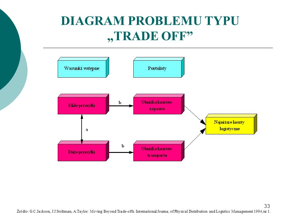 "DIAGRAM PROBLEMU TYPU ""TRADE OFF"" Źródło: G.C.Jackson, J.J.Stoltman, A.Taylor: Mcving Beyond Trade-offs. International Journa; of Physical Distributio"