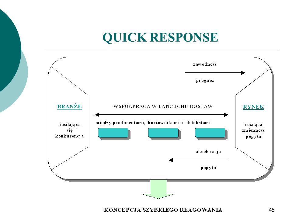 QUICK RESPONSE 45
