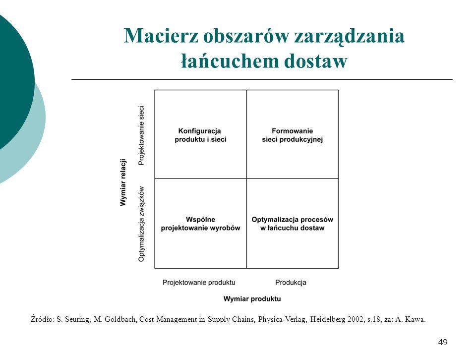 Macierz obszarów zarządzania łańcuchem dostaw Źródło: S. Seuring, M. Goldbach, Cost Management in Supply Chains, Physica-Verlag, Heidelberg 2002, s.18