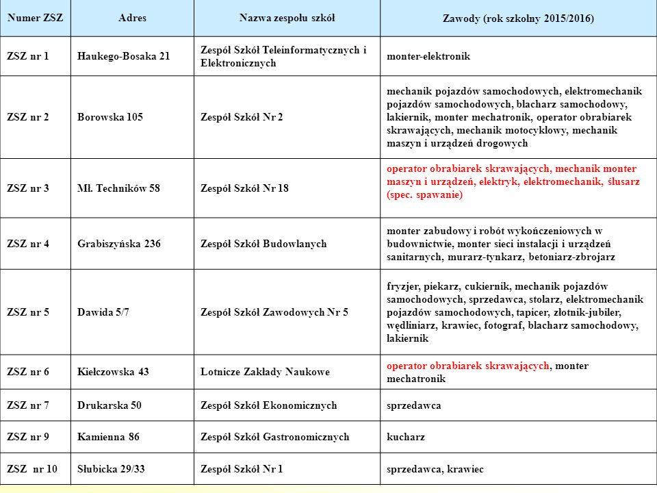 7 Numer ZSZAdresNazwa zespołu szkółZawody (rok szkolny 2015/2016) ZSZ nr 1Haukego-Bosaka 21 Zespół Szkół Teleinformatycznych i Elektronicznych monter-