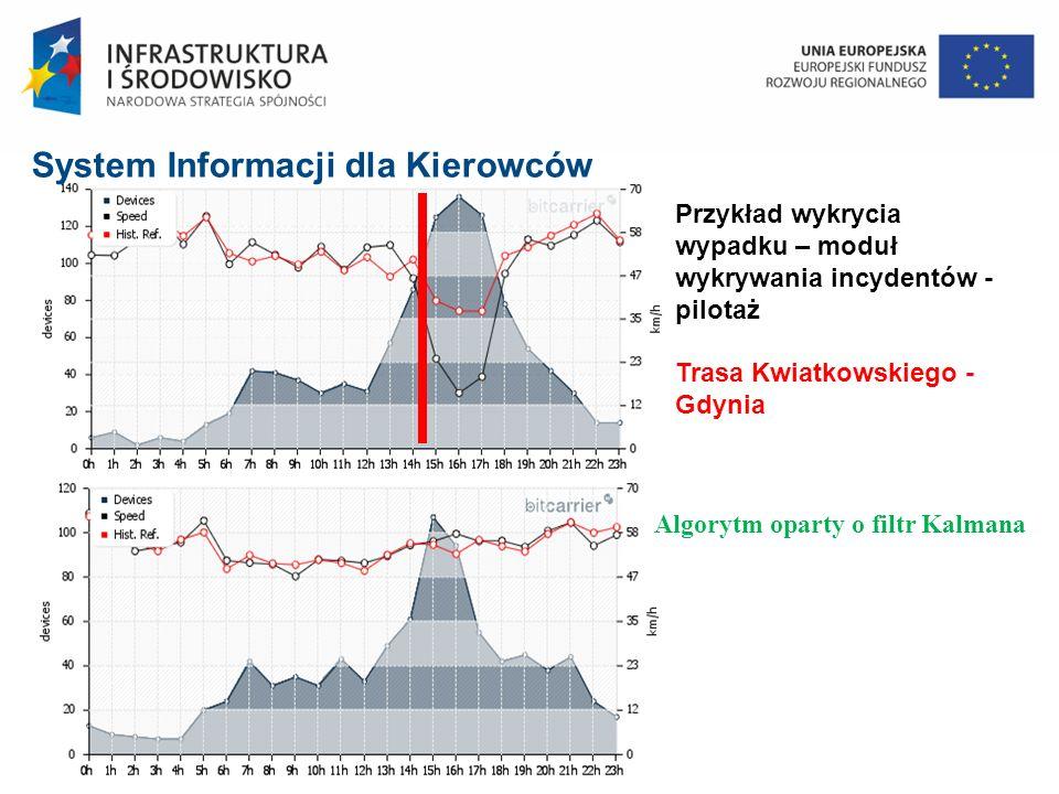 Przykład wykrycia wypadku – moduł wykrywania incydentów - pilotaż Trasa Kwiatkowskiego - Gdynia Algorytm oparty o filtr Kalmana System Informacji dla Kierowców
