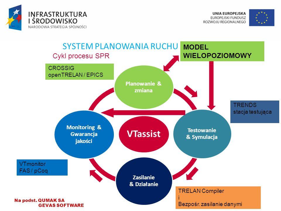 VTassist Planowanie & zmiana Testowanie & Symulacja Zasilanie & Działanie Monitoring & Gwarancja jakości SYSTEM PLANOWANIA RUCHU Jacek Oskarbski Cykl