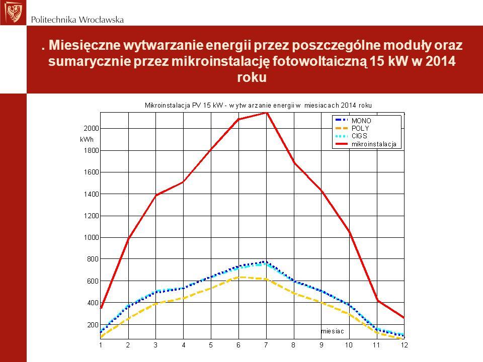 . Miesięczne wytwarzanie energii przez poszczególne moduły oraz sumarycznie przez mikroinstalację fotowoltaiczną 15 kW w 2014 roku