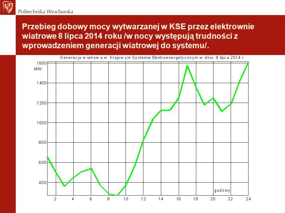 Przebieg dobowy mocy wytwarzanej w KSE przez elektrownie wiatrowe 8 lipca 2014 roku /w nocy występują trudności z wprowadzeniem generacji wiatrowej do systemu/.