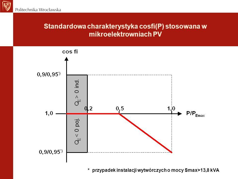 Standardowa charakterystyka cosfi(P) stosowana w mikroelektrowniach PV * przypadek instalacji wytwórczych o mocy Smax>13,8 kVA