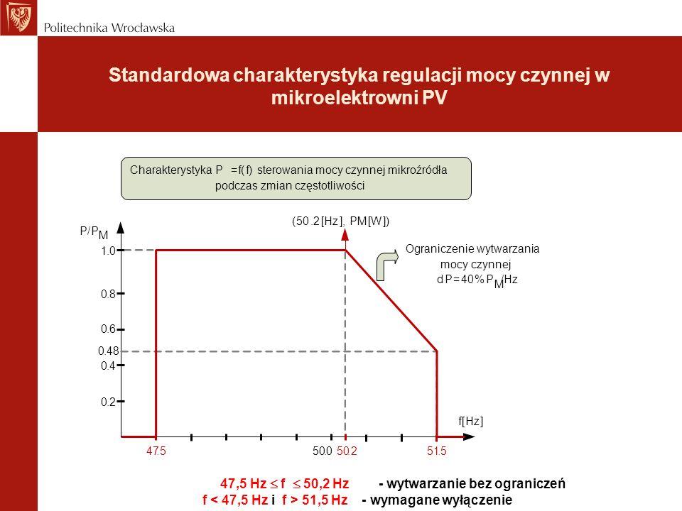 Standardowa charakterystyka regulacji mocy czynnej w mikroelektrowni PV 47,5 Hz  f  50,2 Hz - wytwarzanie bez ograniczeń f 51,5 Hz - wymagane wyłączenie Ograniczenie wytwarzania mocy czynnej dP=40%P M /Hz Charakterystyka P=f(f)sterowania mocy czynnej mikroźródła podczas zmian częstotliwości f[Hz] 47.5 0.4 0.2 50.0.251.5 0.6 0.8 1.0 P/P M (50.2[Hz],PM[W]) 0.48
