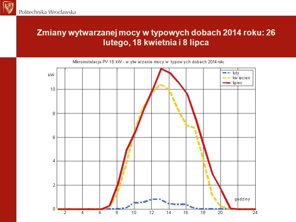 Zmiany wytwarzanej mocy w typowych dobach 2014 roku: 26 lutego, 18 kwietnia i 8 lipca
