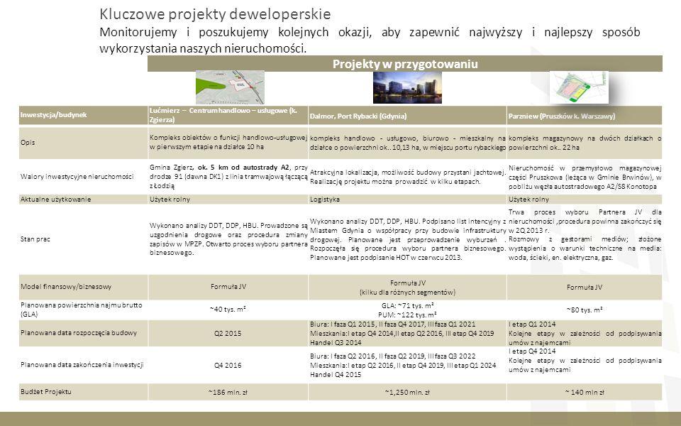 157-150-119 77-77-77 242-242-242 0-0-0 204-153-0 208-194-158 127-127-127 Inwestycja/budynek Lućmierz – Centrum handlowo – usługowe (k.