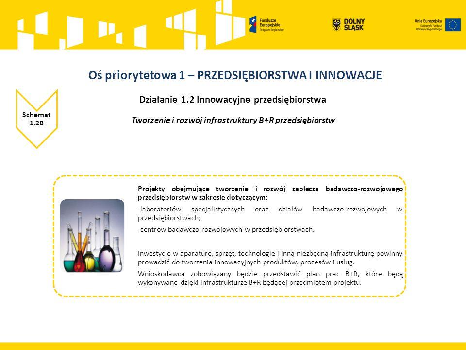 Działanie 1.2 Innowacyjne przedsiębiorstwa Schemat 1.2B Tworzenie i rozwój infrastruktury B+R przedsiębiorstw Projekty obejmujące tworzenie i rozwój zaplecza badawczo-rozwojowego przedsiębiorstw w zakresie dotyczącym: -laboratoriów specjalistycznych oraz działów badawczo-rozwojowych w przedsiębiorstwach; -centrów badawczo-rozwojowych w przedsiębiorstwach.